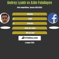 Andrey Lyakh vs Azim Fatullayev h2h player stats
