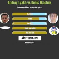 Andrey Lyakh vs Denis Tkachuk h2h player stats