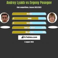 Andrey Lyakh vs Evgeny Pesegov h2h player stats