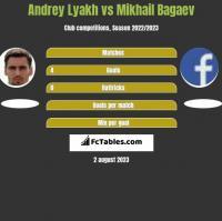 Andrey Lyakh vs Mikhail Bagaev h2h player stats
