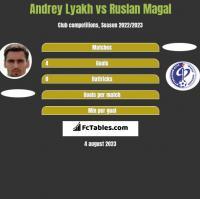 Andrey Lyakh vs Ruslan Magal h2h player stats