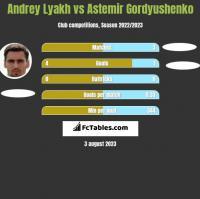 Andrey Lyakh vs Astemir Gordyushenko h2h player stats