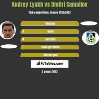 Andrey Lyakh vs Dmitri Samoilov h2h player stats
