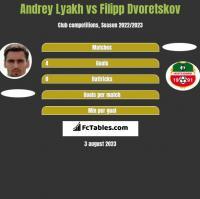Andrey Lyakh vs Filipp Dvoretskov h2h player stats