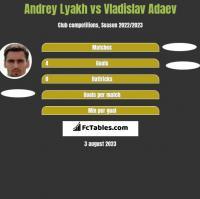 Andrey Lyakh vs Vladislav Adaev h2h player stats