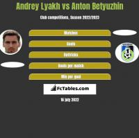 Andrey Lyakh vs Anton Betyuzhin h2h player stats