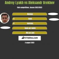 Andrey Lyakh vs Aleksandr Orekhov h2h player stats