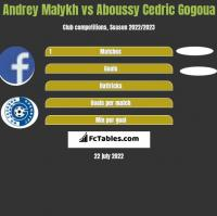 Andrey Malykh vs Aboussy Cedric Gogoua h2h player stats