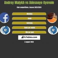 Andrey Malykh vs Adessoye Oyevole h2h player stats