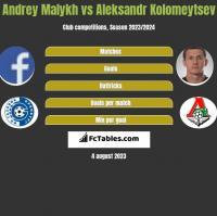 Andrey Malykh vs Aleksandr Kołomiejcew h2h player stats