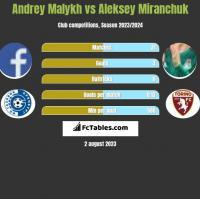 Andrey Malykh vs Aleksey Miranchuk h2h player stats