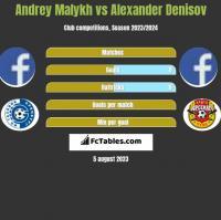 Andrey Malykh vs Alexander Denisov h2h player stats