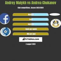 Andrey Malykh vs Andrea Chukanov h2h player stats