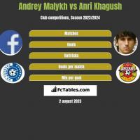 Andrey Malykh vs Anri Khagush h2h player stats