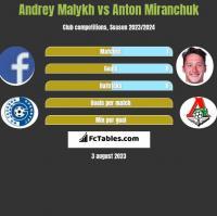 Andrey Malykh vs Anton Miranchuk h2h player stats