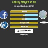 Andrey Malykh vs Ari h2h player stats