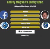 Andrey Malykh vs Bakary Kone h2h player stats
