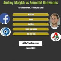 Andrey Malykh vs Benedikt Hoewedes h2h player stats