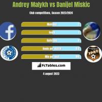 Andrey Malykh vs Danijel Miskic h2h player stats