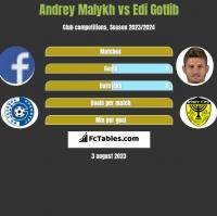 Andrey Malykh vs Edi Gotlib h2h player stats