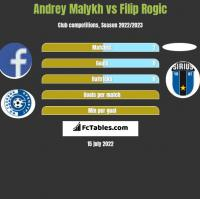 Andrey Malykh vs Filip Rogic h2h player stats