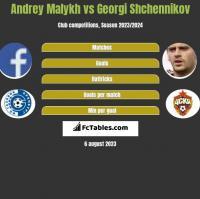 Andrey Malykh vs Gieorgij Szczennikow h2h player stats