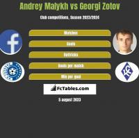 Andrey Malykh vs Georgi Zotov h2h player stats
