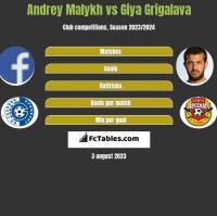 Andrey Malykh vs Giya Grigalava h2h player stats