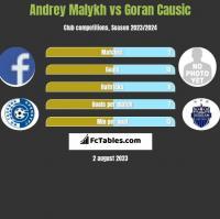Andrey Malykh vs Goran Causic h2h player stats