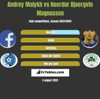 Andrey Malykh vs Hoerdur Bjoergvin Magnusson h2h player stats