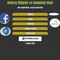 Andrey Malykh vs Islambek Kuat h2h player stats