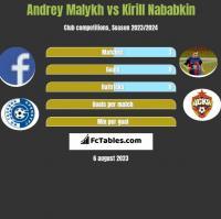 Andrey Malykh vs Kirill Nababkin h2h player stats