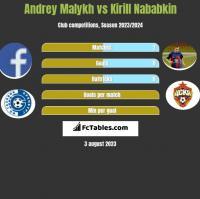 Andrey Malykh vs Kirył Nababkin h2h player stats