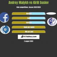 Andrey Malykh vs Kirill Suslov h2h player stats