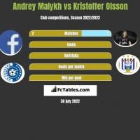 Andrey Malykh vs Kristoffer Olsson h2h player stats