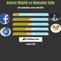 Andrey Malykh vs Mamadou Sylla h2h player stats