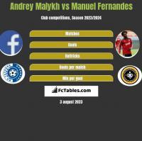 Andrey Malykh vs Manuel Fernandes h2h player stats