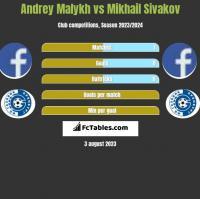 Andrey Malykh vs Mikhail Sivakov h2h player stats