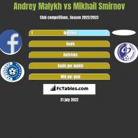 Andrey Malykh vs Mikhail Smirnov h2h player stats
