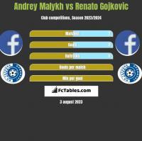 Andrey Malykh vs Renato Gojkovic h2h player stats
