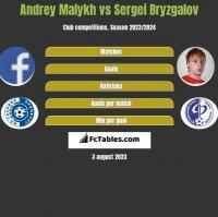 Andrey Malykh vs Sergei Bryzgalov h2h player stats