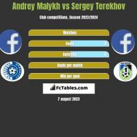 Andrey Malykh vs Sergey Terekhov h2h player stats