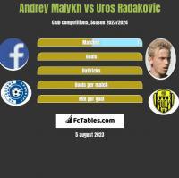 Andrey Malykh vs Uros Radakovic h2h player stats