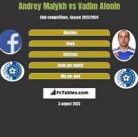 Andrey Malykh vs Vadim Afonin h2h player stats