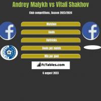 Andrey Malykh vs Vitali Shakhov h2h player stats
