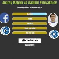 Andrey Malykh vs Vladimir Poluyakhtov h2h player stats