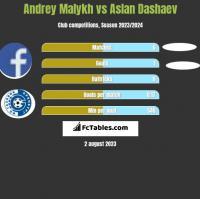 Andrey Malykh vs Aslan Dashaev h2h player stats