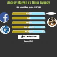 Andrey Malykh vs Timur Ayupov h2h player stats