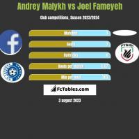 Andrey Malykh vs Joel Fameyeh h2h player stats
