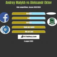 Andrey Malykh vs Aleksandr Ektov h2h player stats